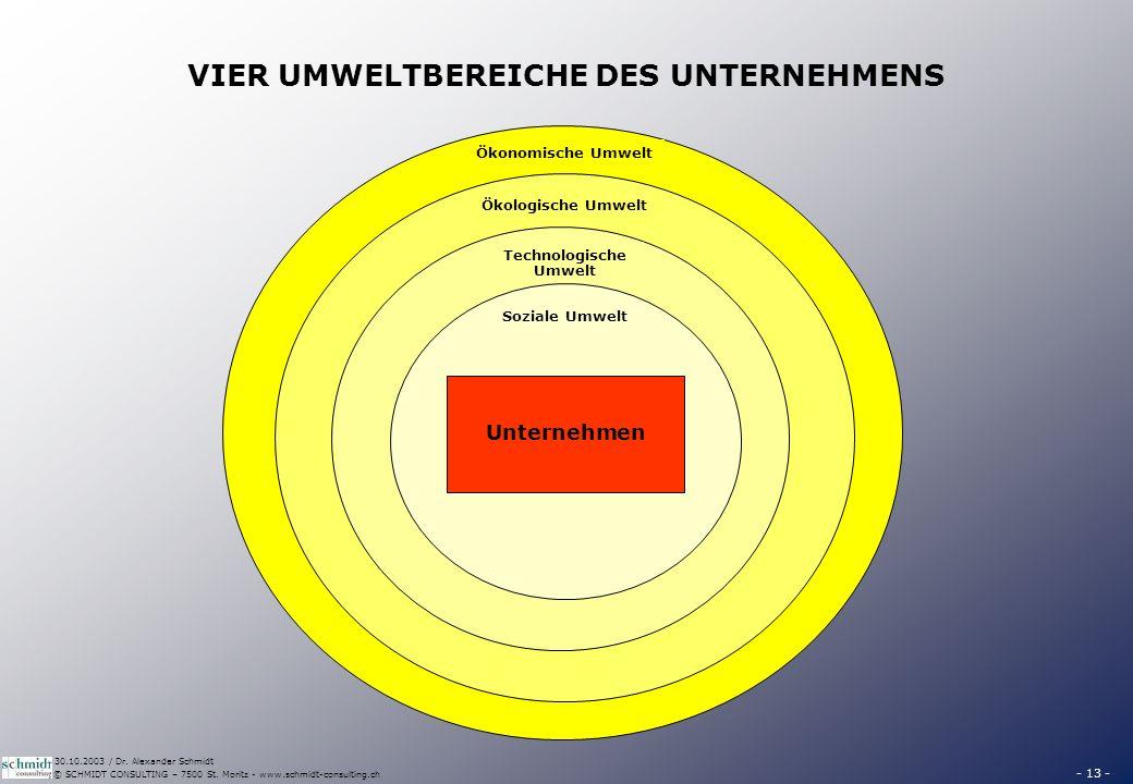 ÖKONOMISCHE UMWELT Die ökonomische Umwelt basiert darauf, dass das Unternehmen in einem.