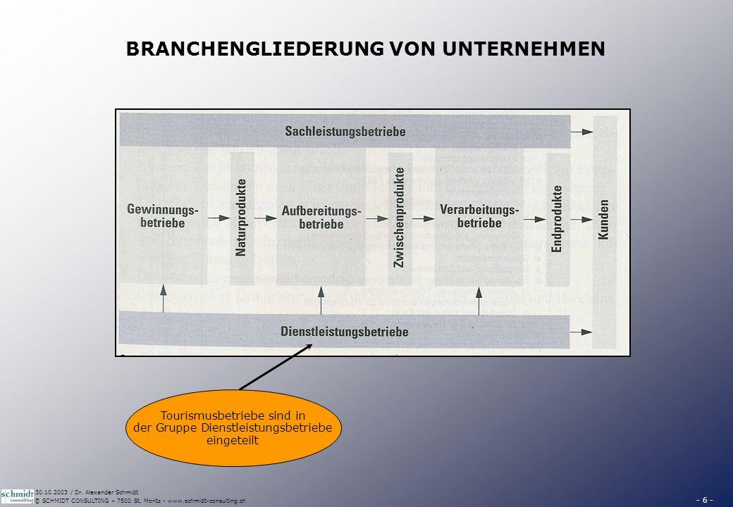 UNTERNEHMENSGRÖSSEN Beschäftigte Bilanzsumme (in CHF) Umsatz (in CHF)