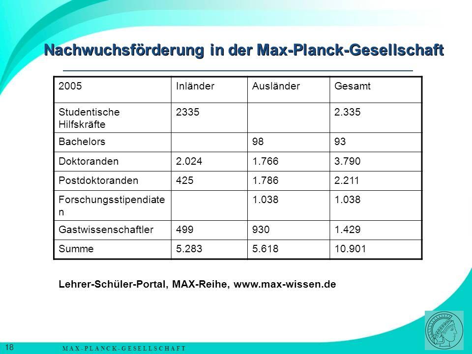 Nachwuchsförderung in der Max-Planck-Gesellschaft