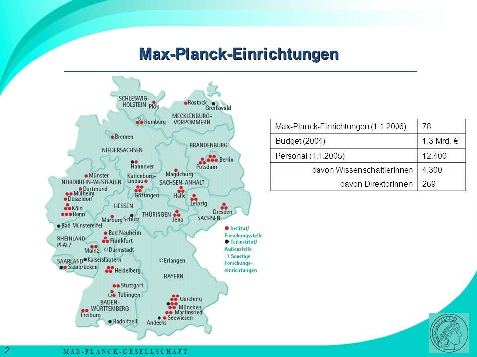 Max-Planck-Einrichtungen
