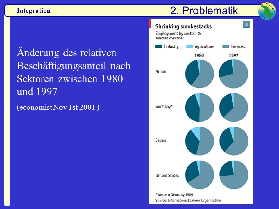 2. Problematik Änderung des relativen Beschäftigungsanteil nach Sektoren zwischen 1980 und 1997.