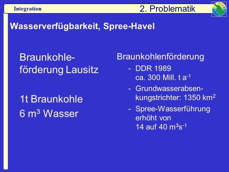 Wasserverfügbarkeit, Spree-Havel