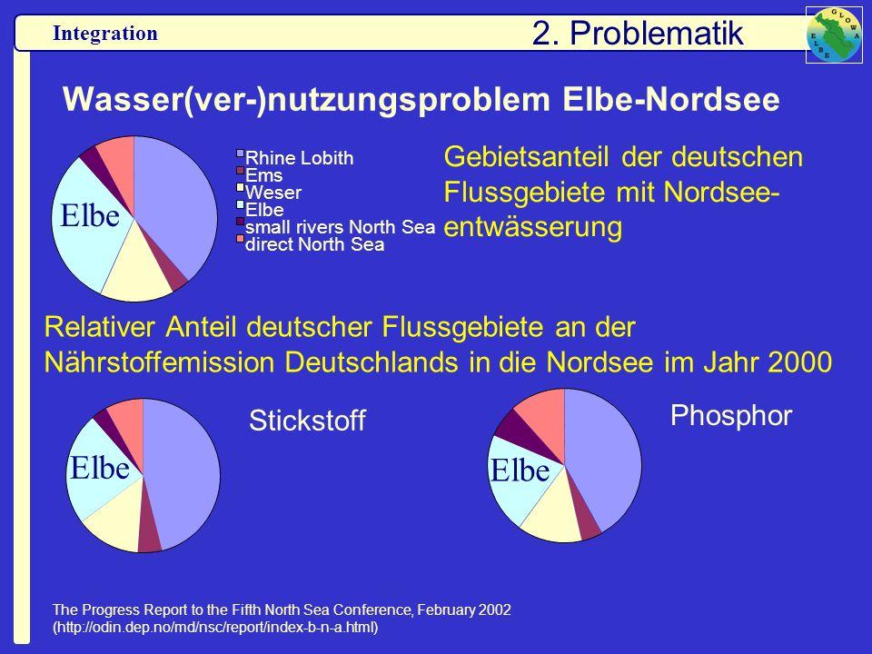 Wasser(ver-)nutzungsproblem Elbe-Nordsee