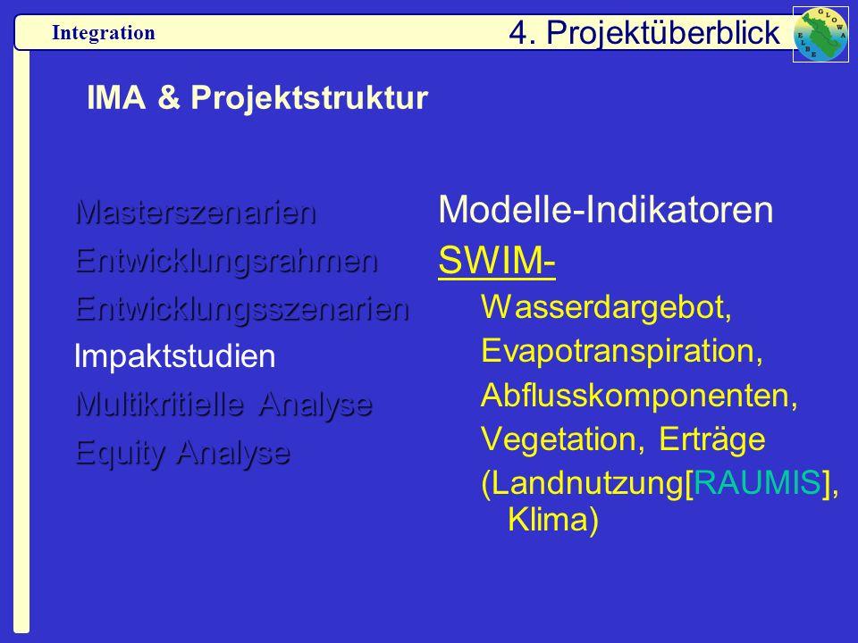 Modelle-Indikatoren SWIM- 4. Projektüberblick IMA & Projektstruktur