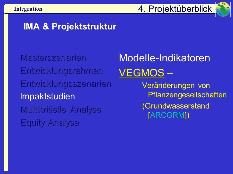 Modelle-Indikatoren VEGMOS – 4. Projektüberblick IMA & Projektstruktur
