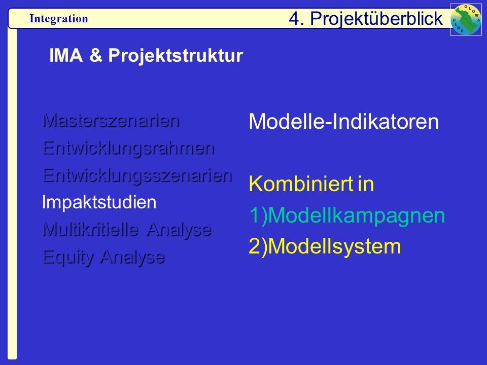 Modelle-Indikatoren Kombiniert in Modellkampagnen Modellsystem