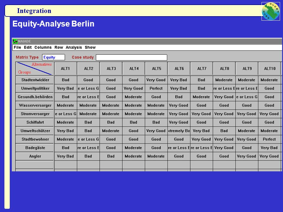 Equity-Analyse Berlin