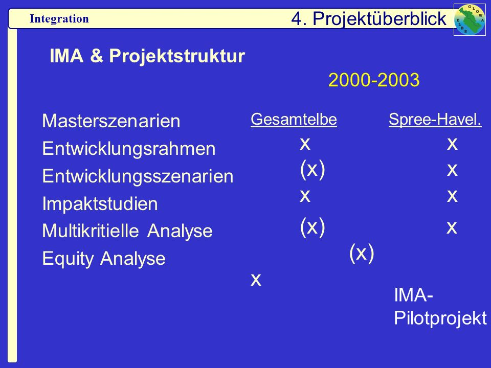 (x) x (x) x 4. Projektüberblick IMA & Projektstruktur 2000-2003