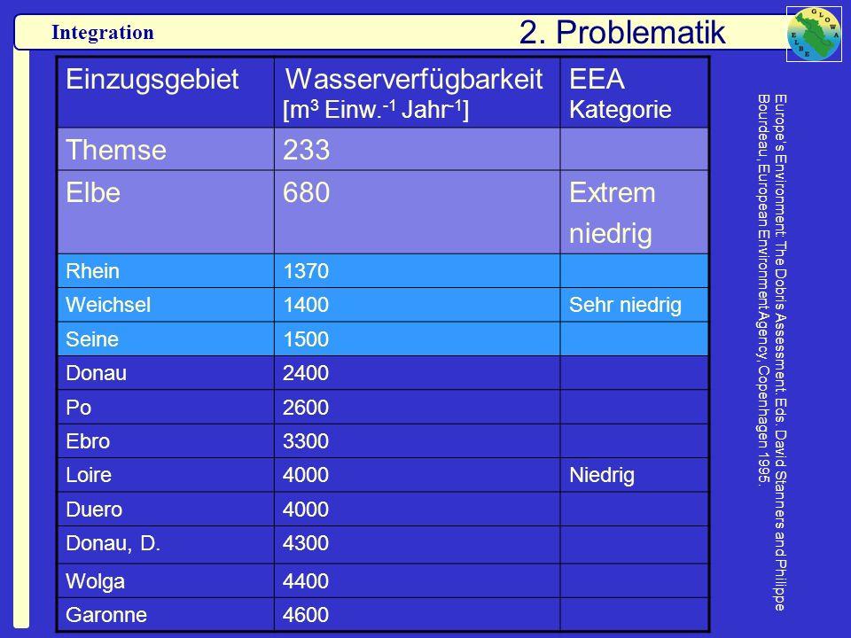 2. Problematik Einzugsgebiet EEA Kategorie Themse 233 Elbe 680 Extrem