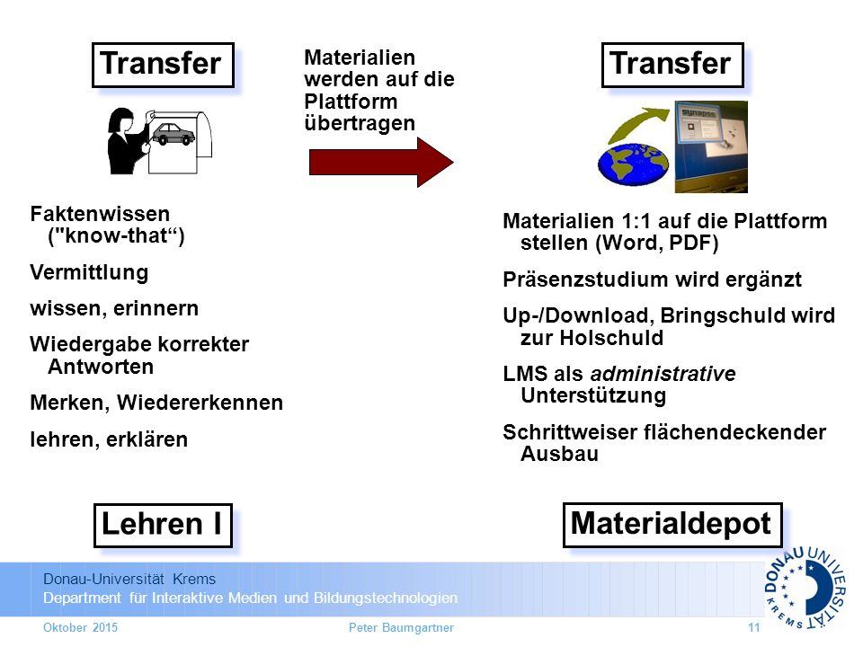 Transfer Lehren I Transfer Materialdepot Faktenwissen ( know-that )