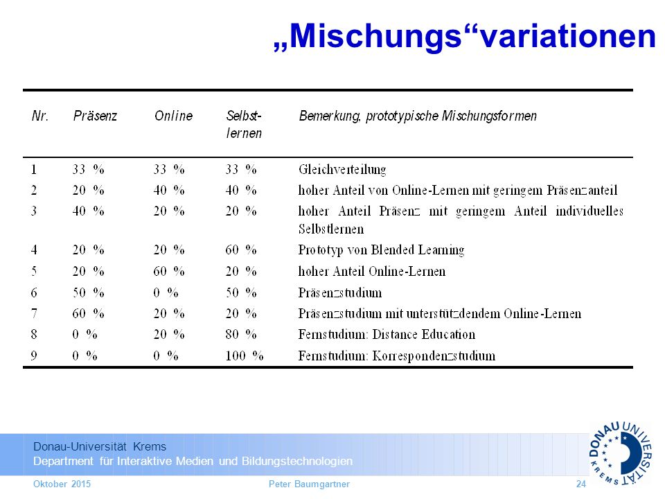 """Mischungs variationen"