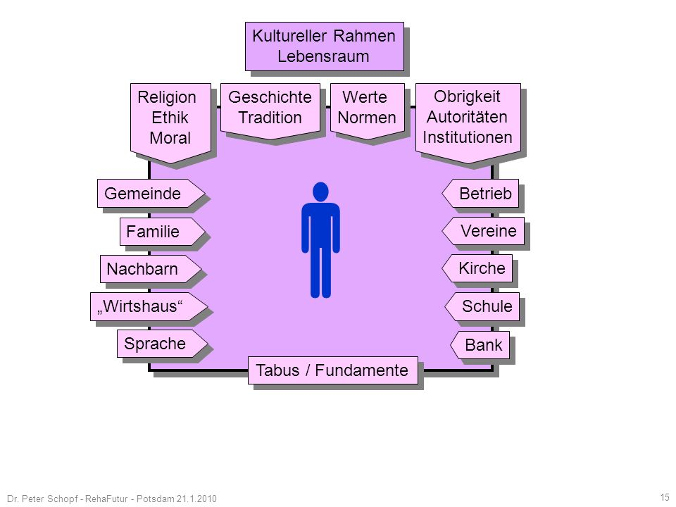  Kultureller Rahmen Lebensraum Religion Ethik Moral Geschichte