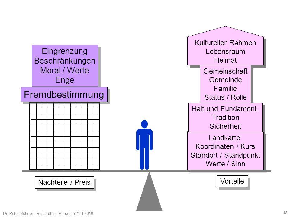  Fremdbestimmung Eingrenzung Beschränkungen Moral / Werte Enge