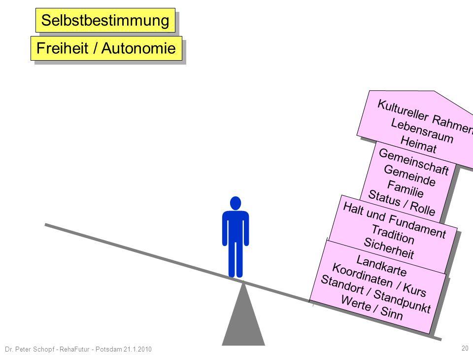  Selbstbestimmung Freiheit / Autonomie Kultureller Rahmen Lebensraum