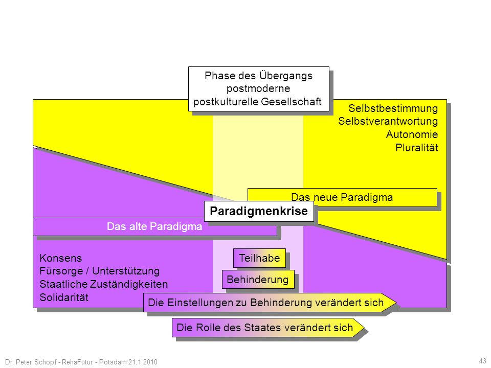 Paradigmenkrise Phase des Übergangs postmoderne