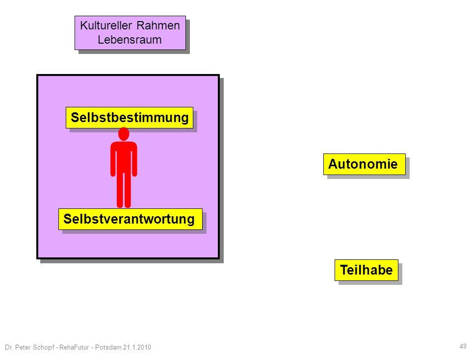   Selbstbestimmung Autonomie Selbstverantwortung Teilhabe