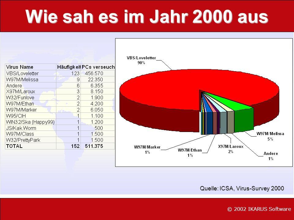 Wie sah es im Jahr 2000 aus Quelle: ICSA, Virus-Survey 2000