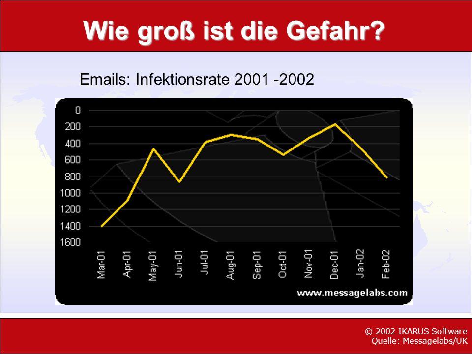 Wie groß ist die Gefahr Emails: Infektionsrate 2001 -2002