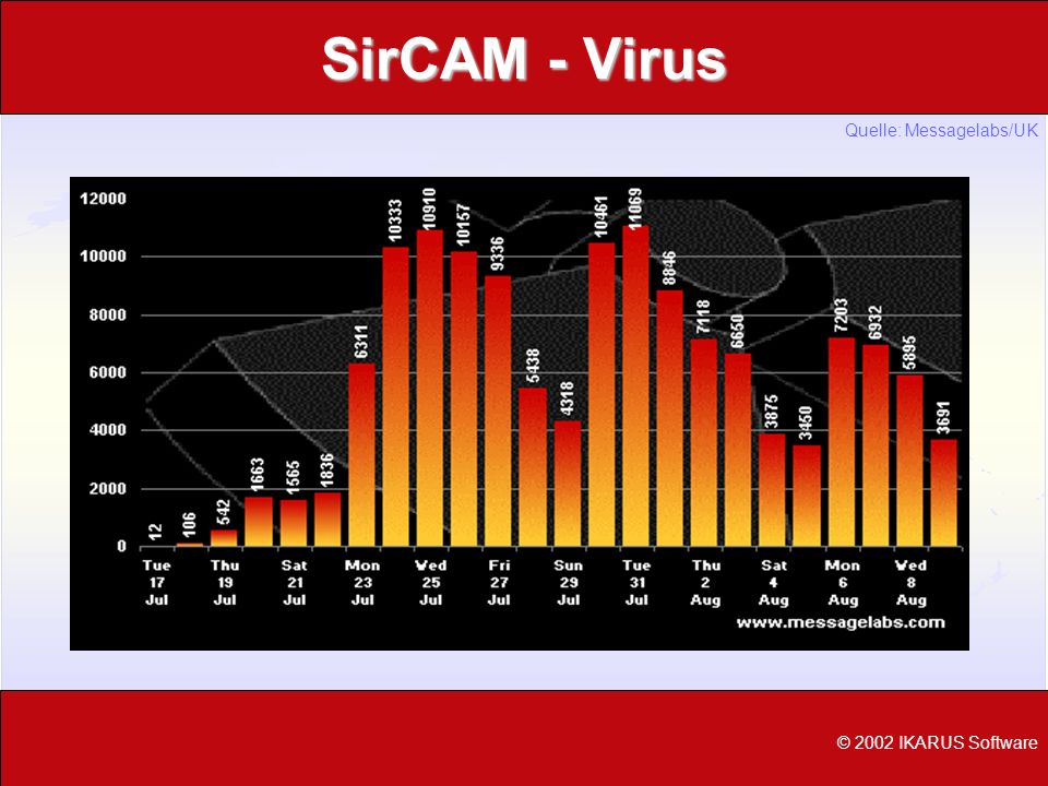 SirCAM - Virus Quelle: Messagelabs/UK © 2002 IKARUS Software