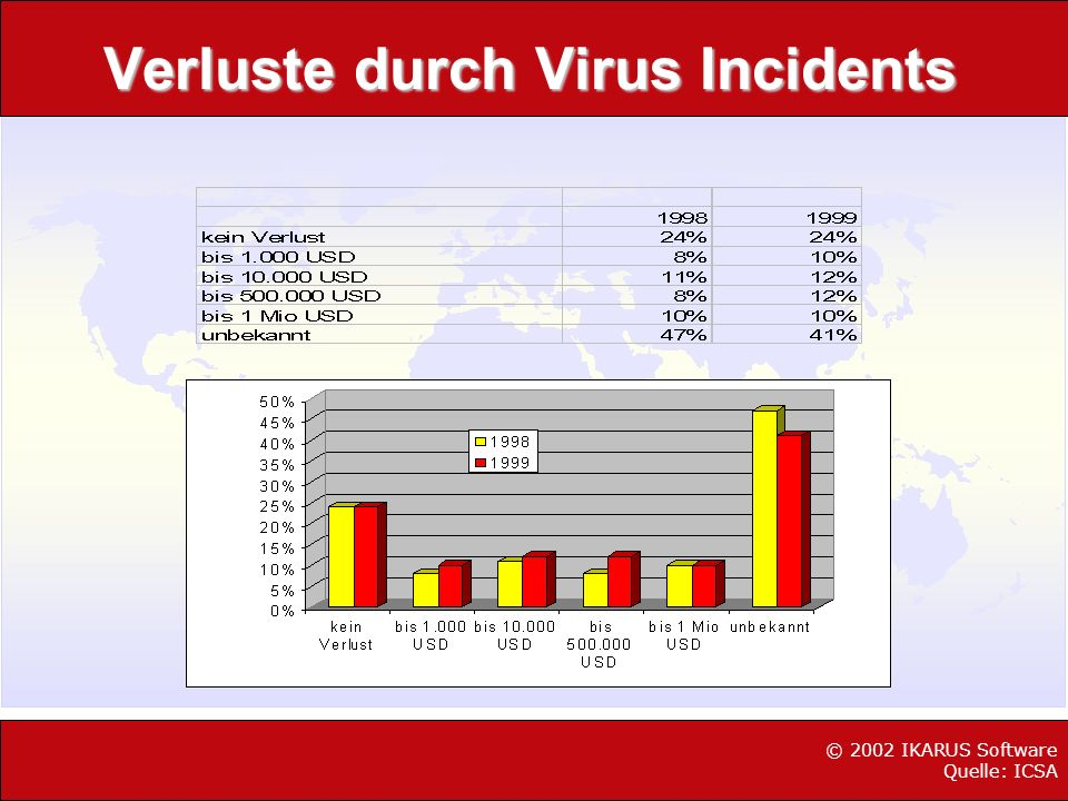 Verluste durch Virus Incidents