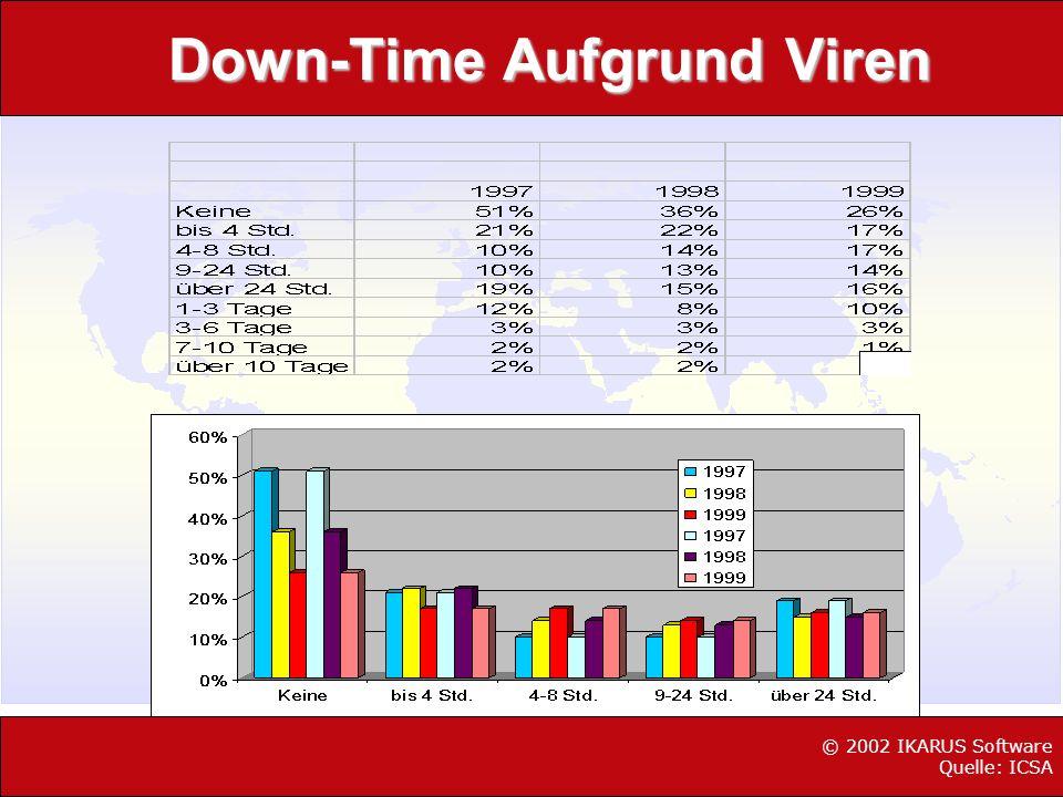 Down-Time Aufgrund Viren