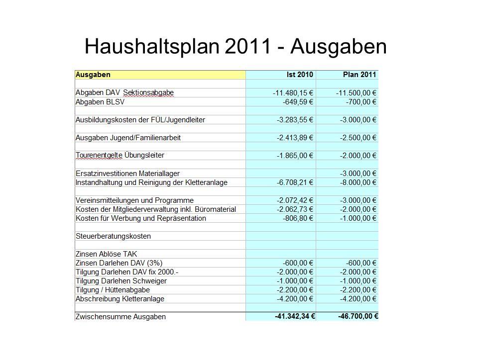 Haushaltsplan 2011 - Ausgaben