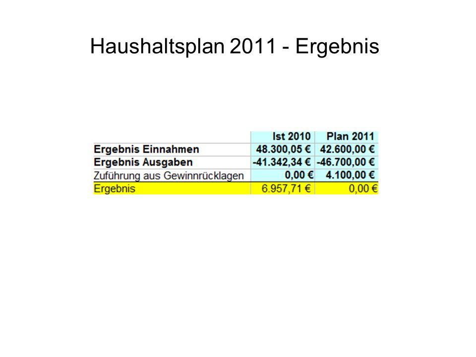 Haushaltsplan 2011 - Ergebnis