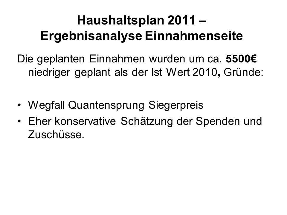 Haushaltsplan 2011 – Ergebnisanalyse Einnahmenseite