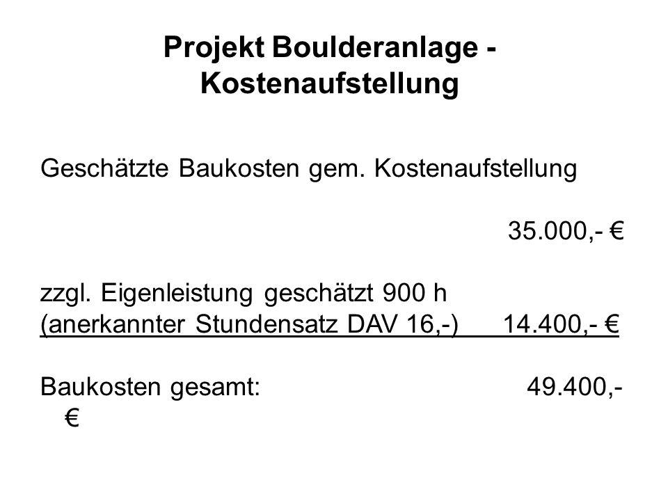 Projekt Boulderanlage - Kostenaufstellung