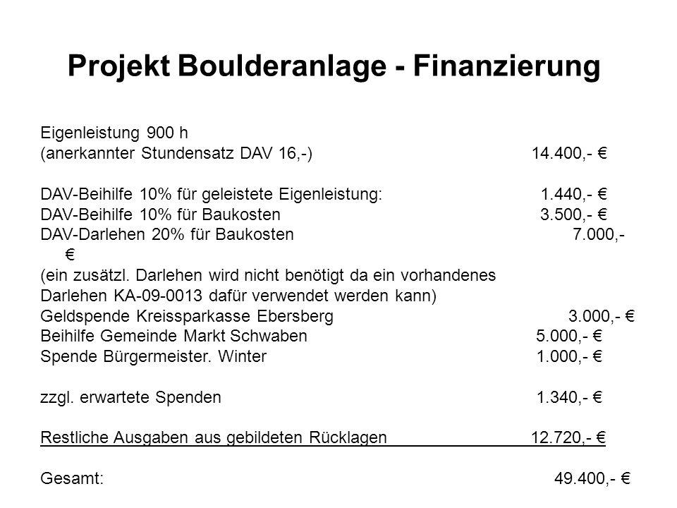 Projekt Boulderanlage - Finanzierung