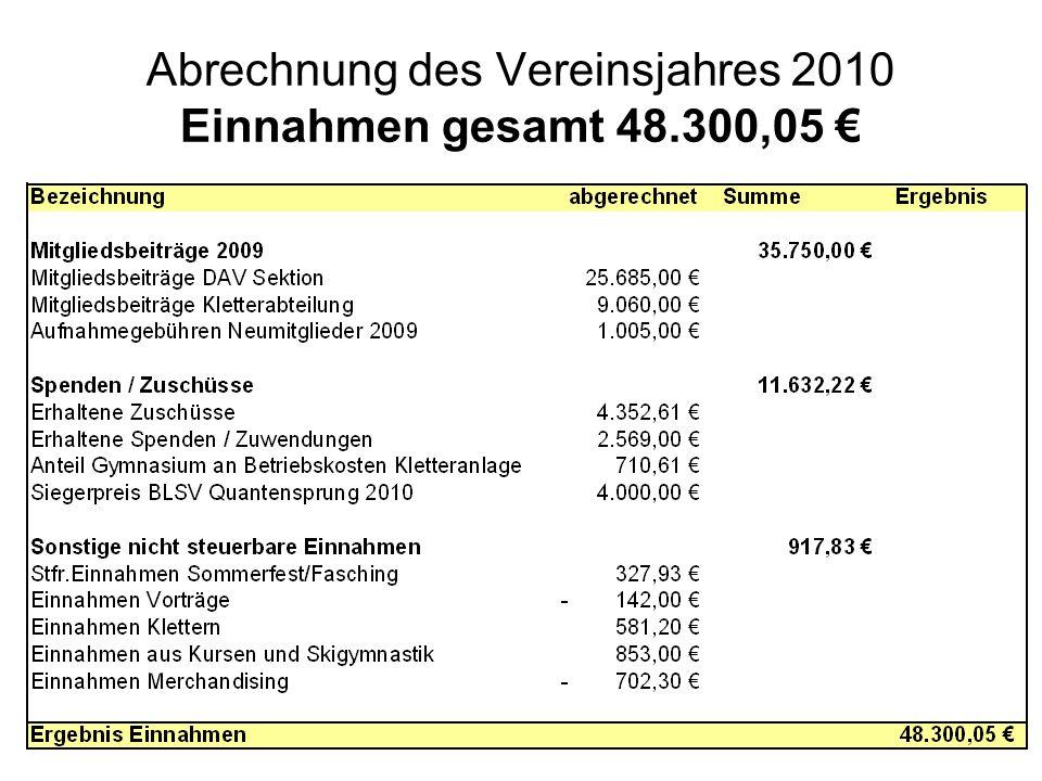 Abrechnung des Vereinsjahres 2010 Einnahmen gesamt 48.300,05 €