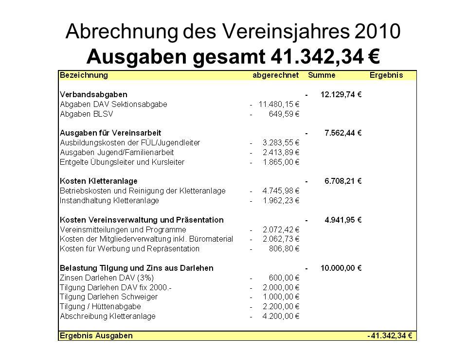 Abrechnung des Vereinsjahres 2010 Ausgaben gesamt 41.342,34 €
