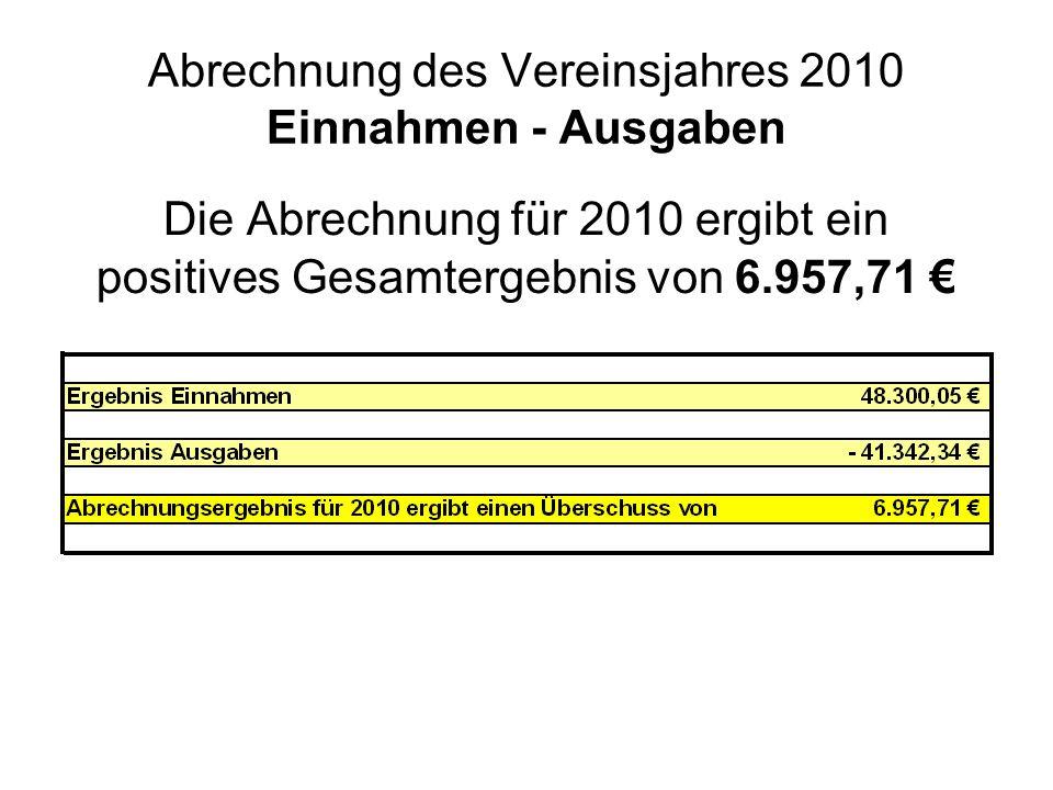 Abrechnung des Vereinsjahres 2010 Einnahmen - Ausgaben