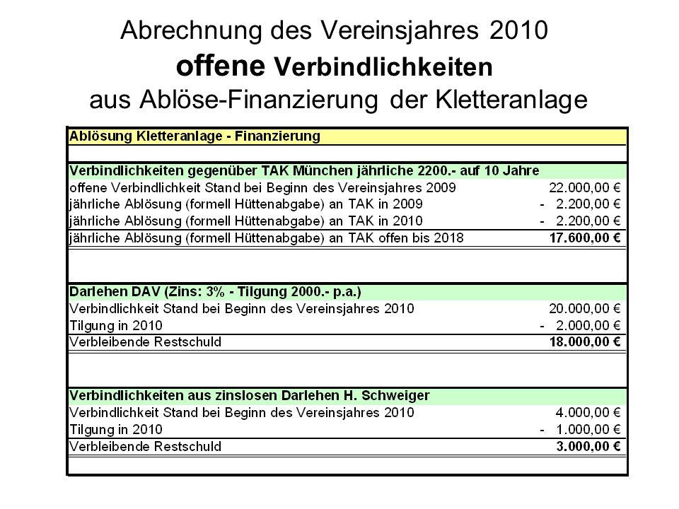Abrechnung des Vereinsjahres 2010 offene Verbindlichkeiten aus Ablöse-Finanzierung der Kletteranlage