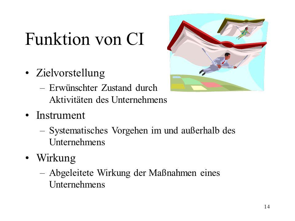Funktion von CI Zielvorstellung Instrument Wirkung