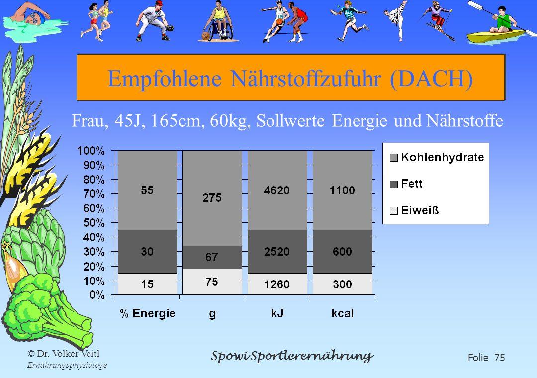 Empfohlene Nährstoffzufuhr (DACH)