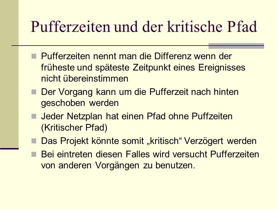 Pufferzeiten und der kritische Pfad