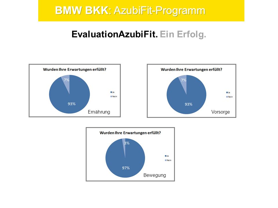EvaluationAzubiFit. Ein Erfolg.