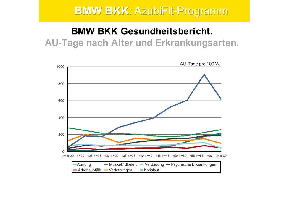 BMW BKK Gesundheitsbericht. AU-Tage nach Alter und Erkrankungsarten.
