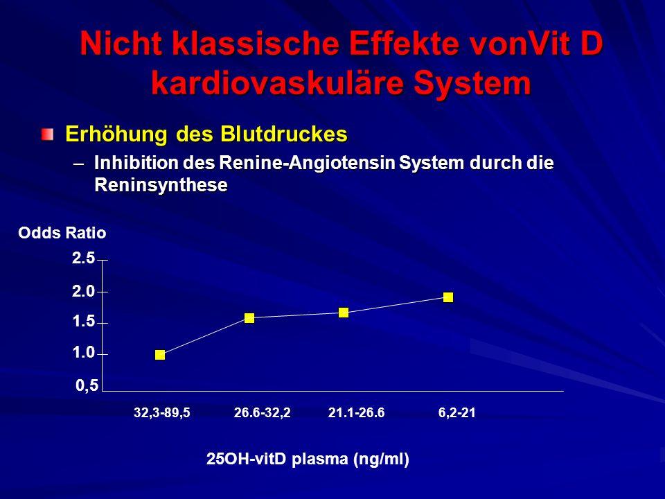 Nicht klassische Effekte vonVit D kardiovaskuläre System