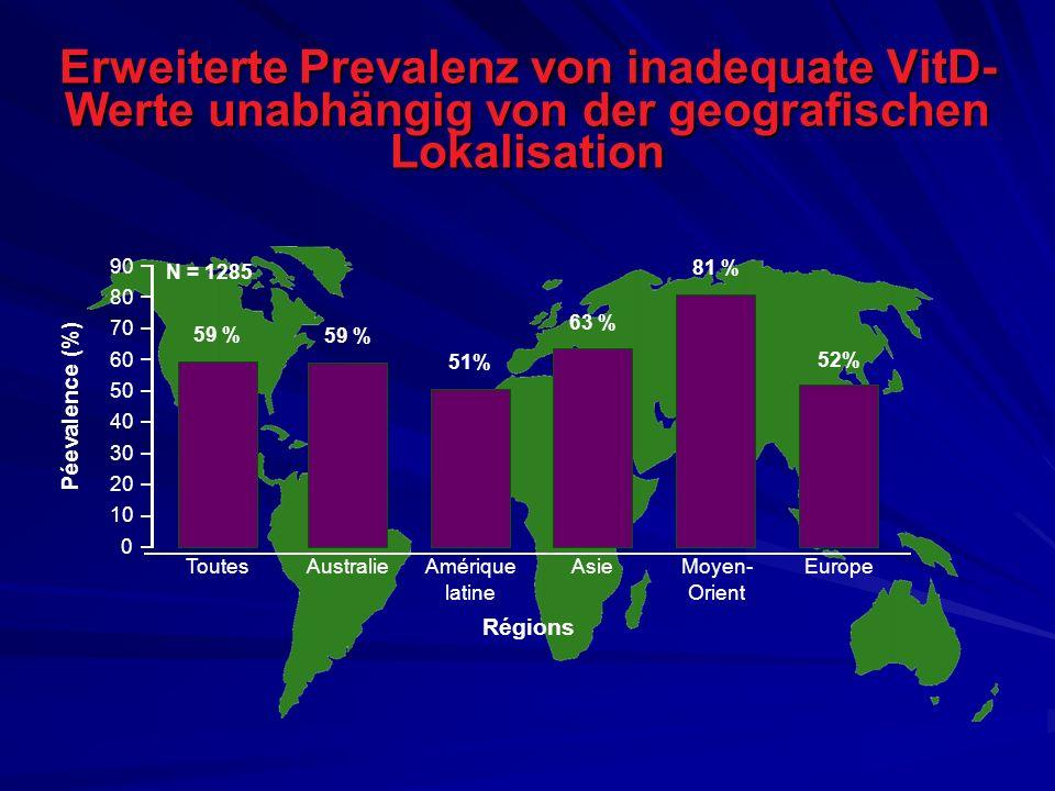 Erweiterte Prevalenz von inadequate VitD-Werte unabhängig von der geografischen Lokalisation