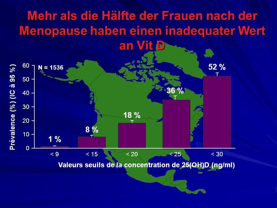 Valeurs seuils de la concentration de 25(OH)D (ng/ml)