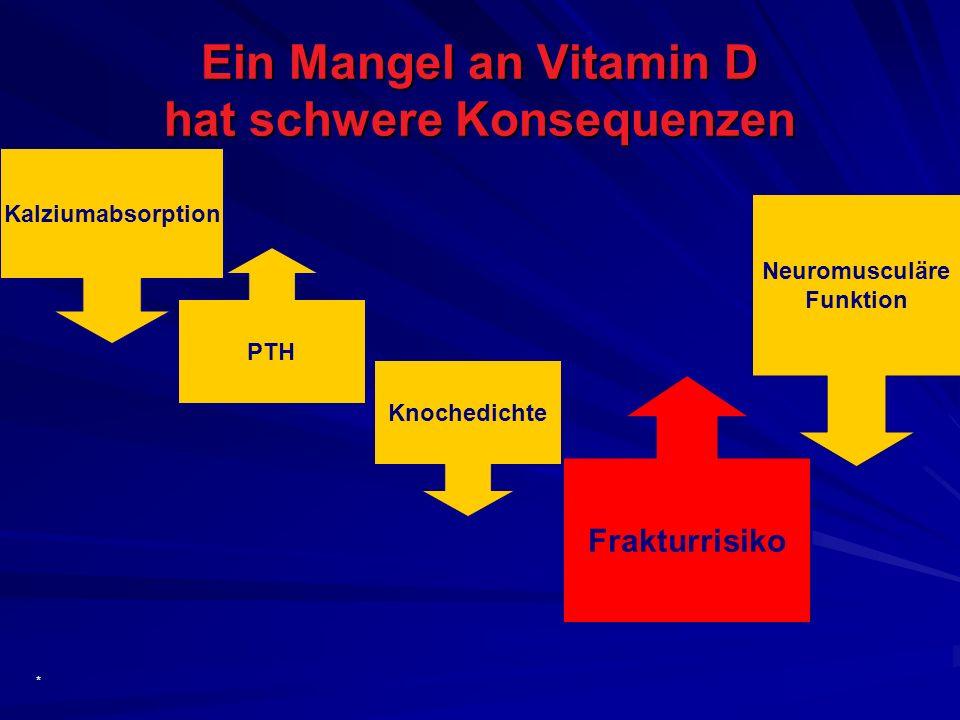 Ein Mangel an Vitamin D hat schwere Konsequenzen