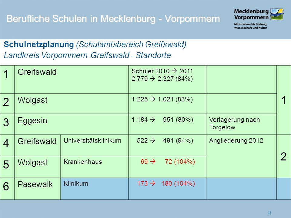 1 2 3 4 5 6 Berufliche Schulen in Mecklenburg - Vorpommern Greifswald