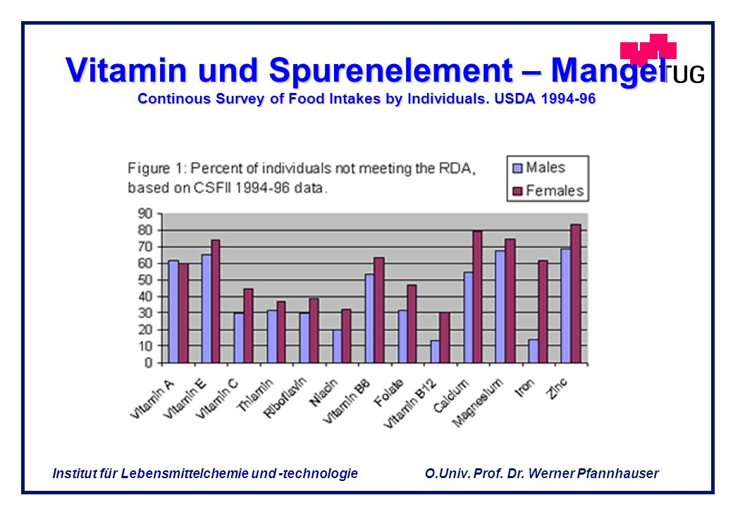 Vitamin und Spurenelement – Mangel Continous Survey of Food Intakes by Individuals. USDA 1994-96