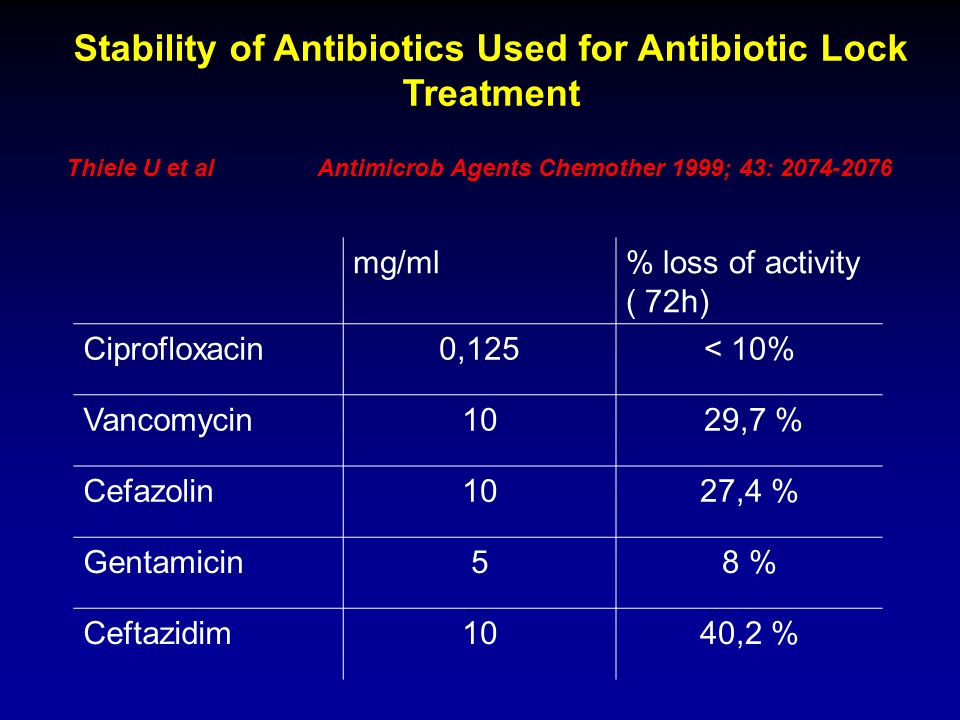 Stability of Antibiotics Used for Antibiotic Lock Treatment