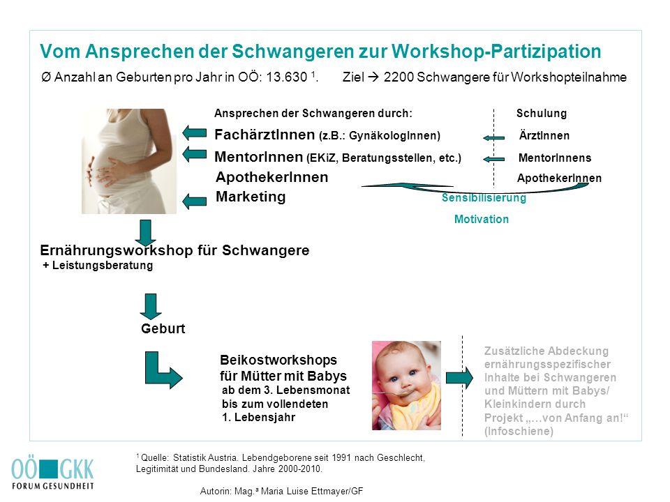 Vom Ansprechen der Schwangeren zur Workshop-Partizipation