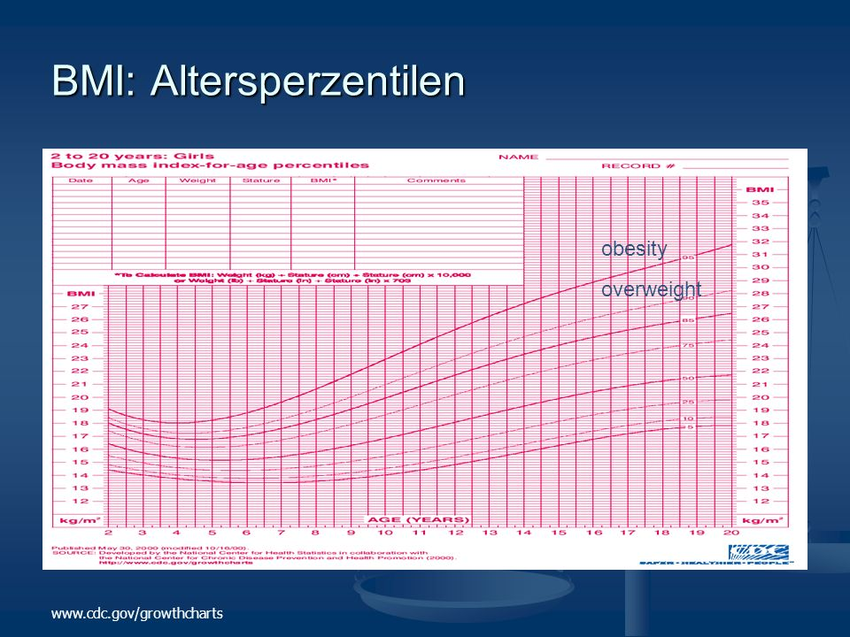 BMI: Altersperzentilen