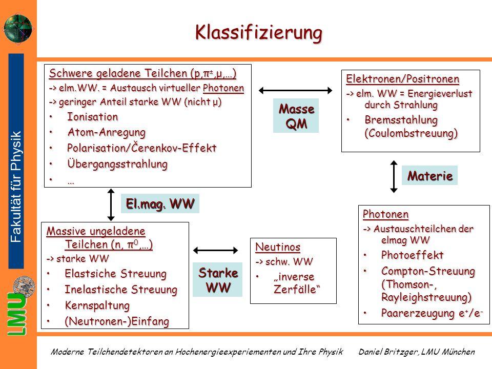 Klassifizierung Masse QM Materie El.mag. WW Starke WW