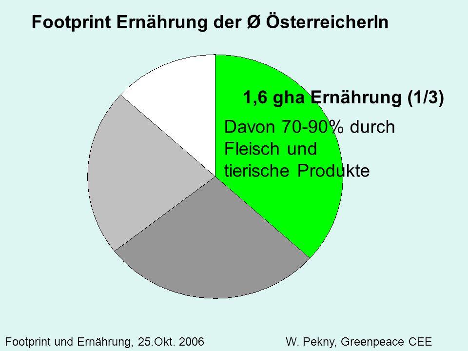 Footprint Ernährung der Ø ÖsterreicherIn